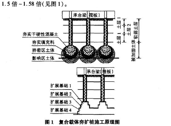 复合载体夯扩桩的施工应用与质量控制