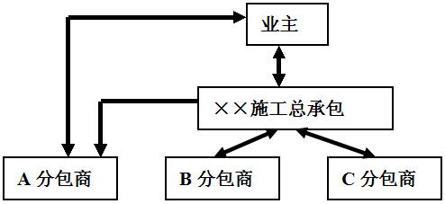 2015年一级建造师《项目管理》模拟试题(二)