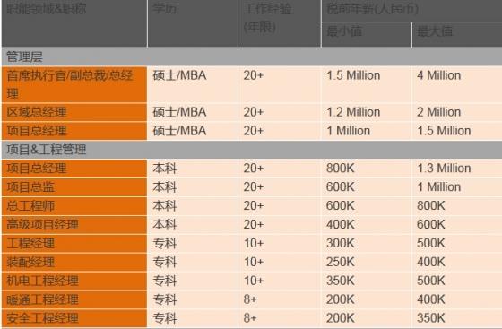 年薪80万——这才是最正的正能量-111111111111