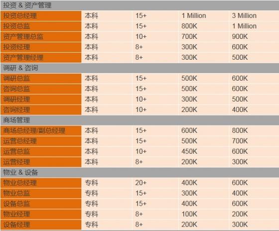 年薪80万——这才是最正的正能量-3333333333333333333333