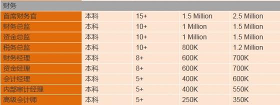 年薪80万——这才是最正的正能量-66666666666666666