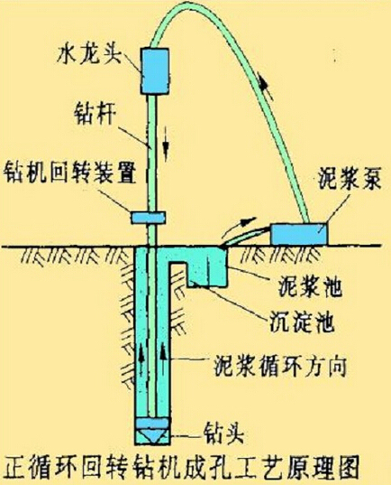 十一条质量通病防治:正循环成孔灌注桩