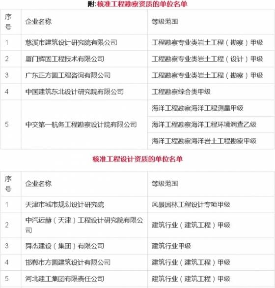2016年第一批核准的资质名单(附建筑、监理、勘察等5类名单)_1