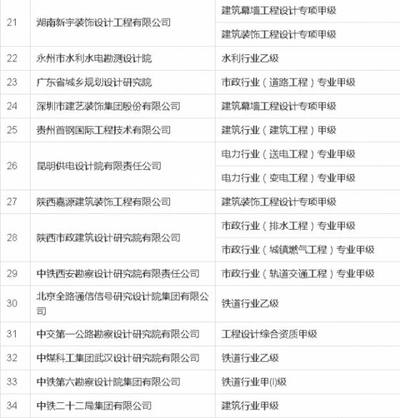 2016年第一批核准的资质名单(附建筑、监理、勘察等5类名单)_3