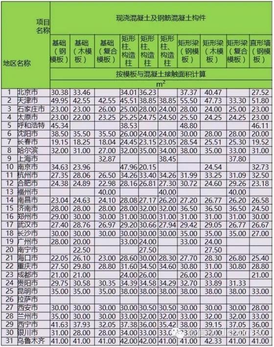 46个工种的建筑人工费指标,30个城市一个不漏,全了!-640.webp (4)