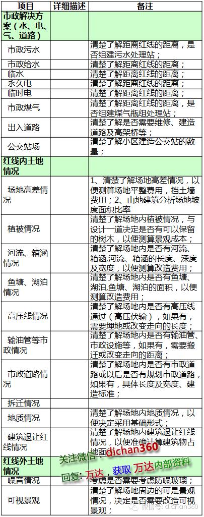 万科集团(全套)成本优化与控制程序_6