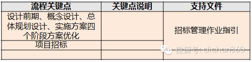万科集团(全套)成本优化与控制程序_3