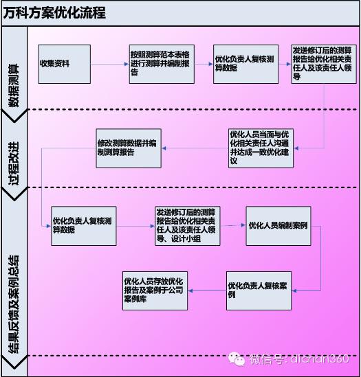 万科集团(全套)成本优化与控制程序_4