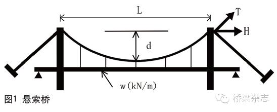 邓文中:超大跨度悬索桥的一些构思