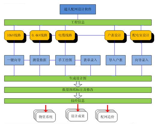 配电网一体化通用设计软件