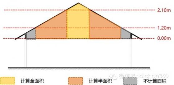 新建筑面积计算规则修改内容分析与影响预测,值得学习_6