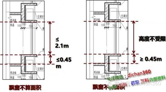 新建筑面积计算规则修改内容分析与影响预测,值得学习_12