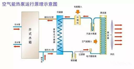 南方空气能热泵北上,呈现爆炸式增长趋势!_2