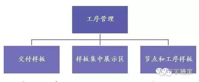工程重点工序资料下载-特级企业的工序管理操作指引