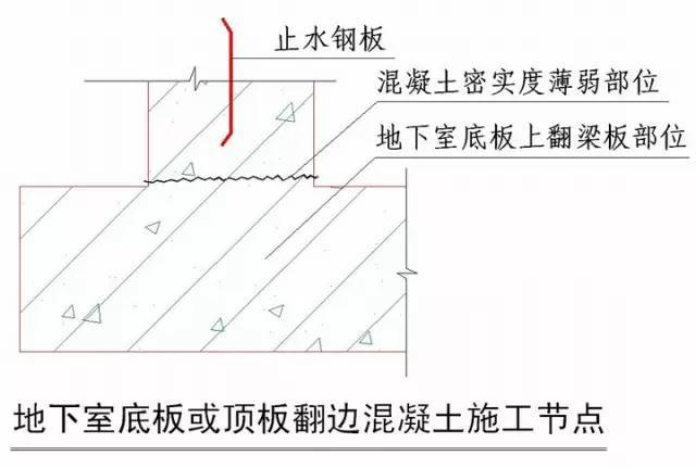 绿城地产节点做法大总结!!!