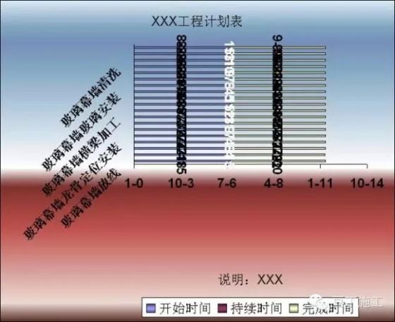 一个Excel表格做横道图的强悍实例-5.webp
