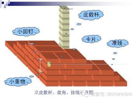 工程经理必须重点把关的:40个施工重点部位_6
