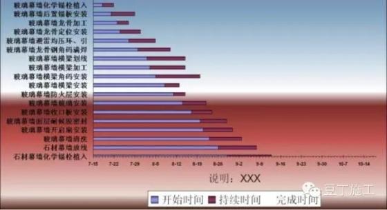 一个Excel表格做横道图的强悍实例-8.webp