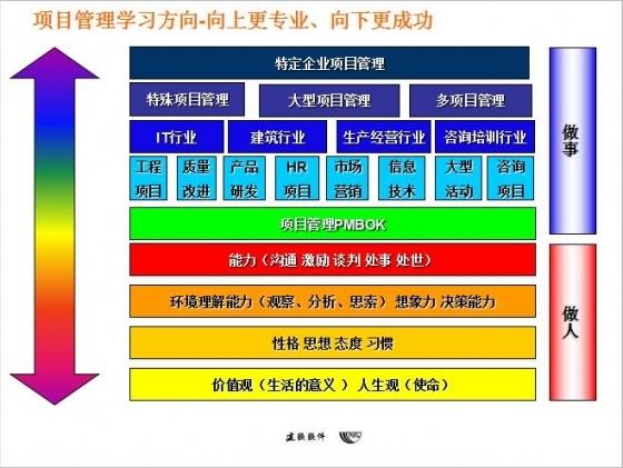 工程项目管理软件设计总承包(EPC)-项目管理03