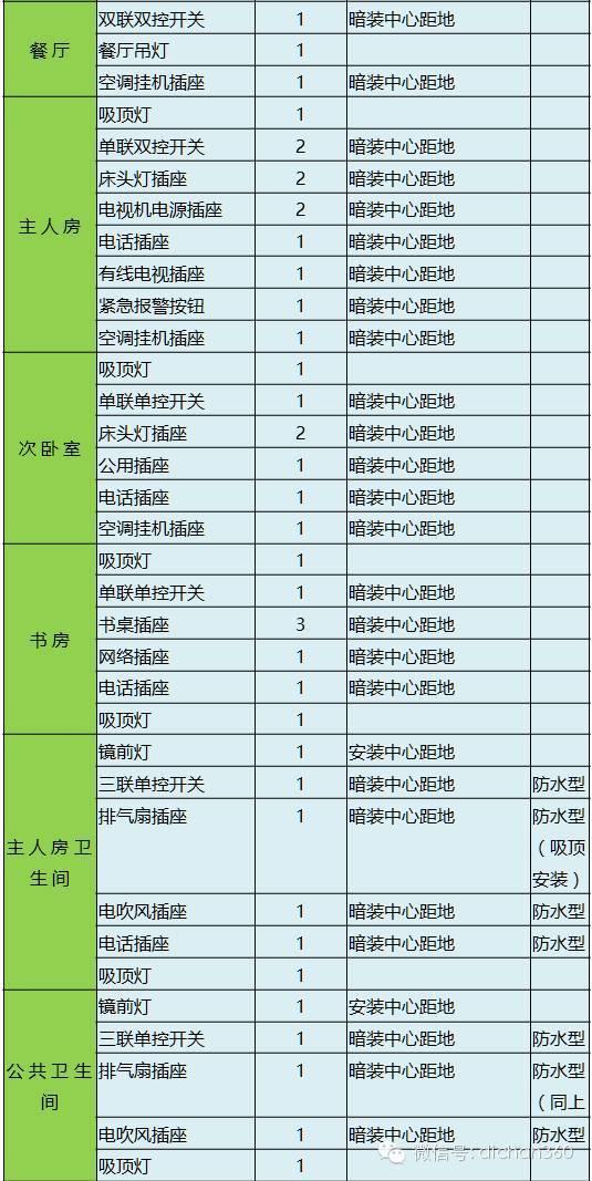 万科电气设计配置标准(室内配置+室外配置)