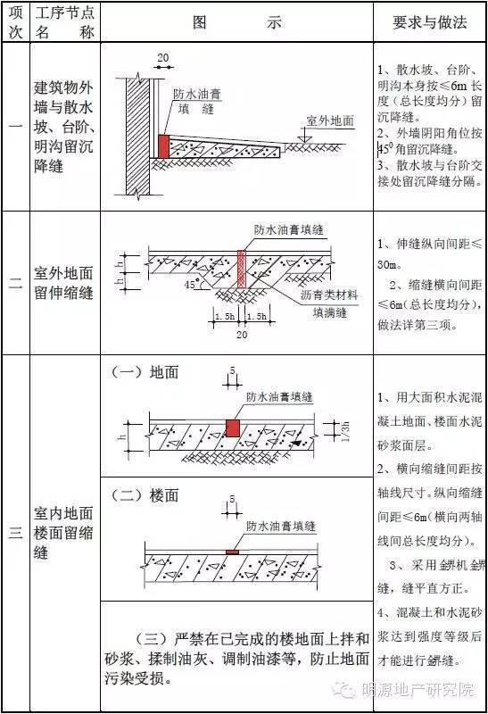 一整套住宅工程质量通病详细图集(且存且珍惜)_2