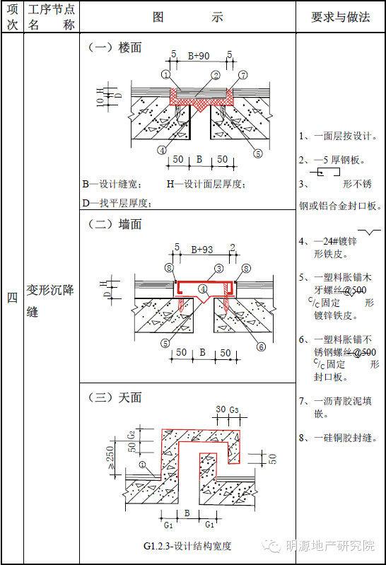 一整套住宅工程质量通病详细图集(且存且珍惜)_3