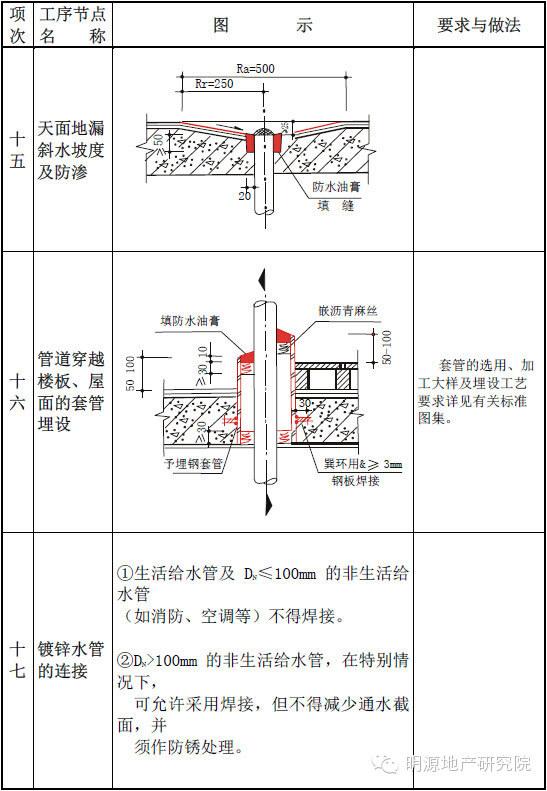 一整套住宅工程质量通病详细图集(且存且珍惜)_8