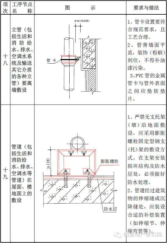 一整套住宅工程质量通病详细图集(且存且珍惜)_9