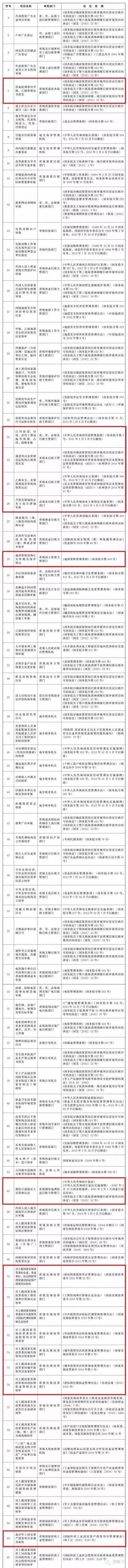 国务院:取消152项行政审批事项,涉工程建设领域40余项_1