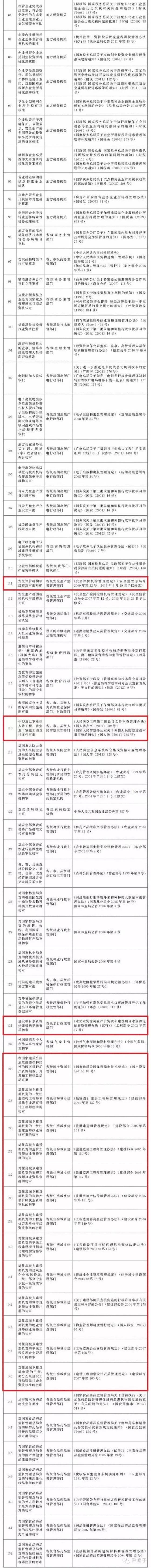 国务院:取消152项行政审批事项,涉工程建设领域40余项_2