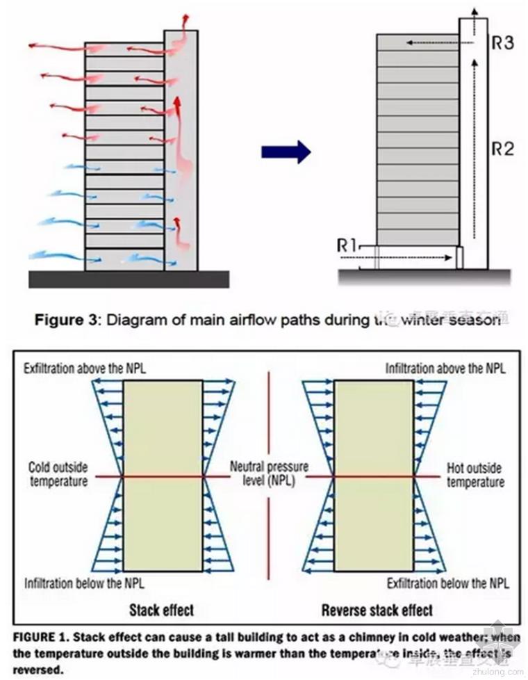 """[卓展垂直交通]技术篇 - 高层建筑经常被忽视的""""烟囱效应"""""""
