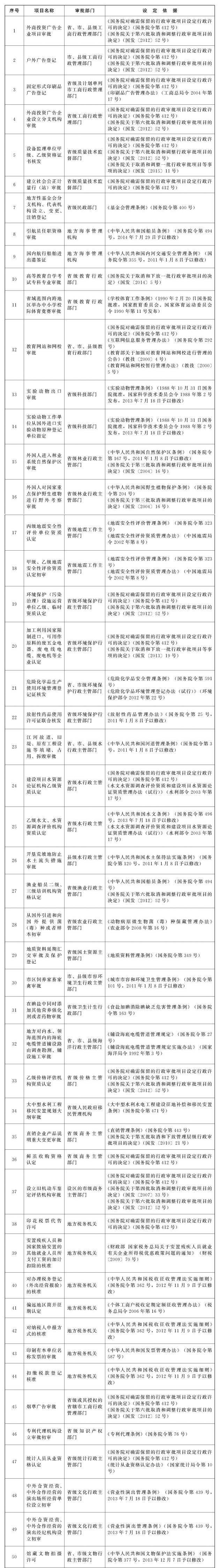 国务院取消一注结构工程师、特(一)级资质等152项在地方的审批