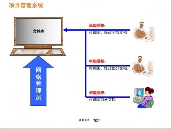 项目管理系统推动建筑工业4.0-项目管理系统