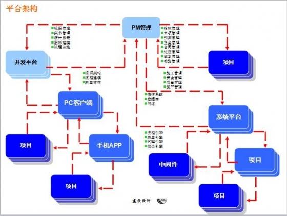 项目管理系统推动建筑工业4.0-平台架构