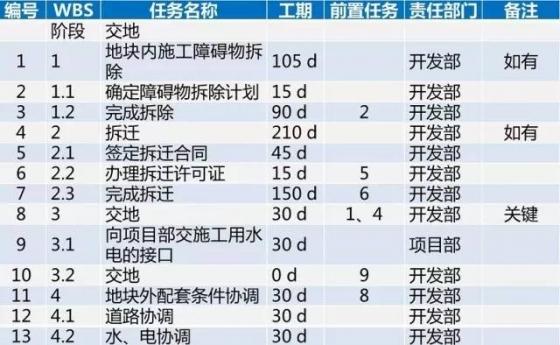 龙湖项目开发标准工序及工期,30张图看完_3
