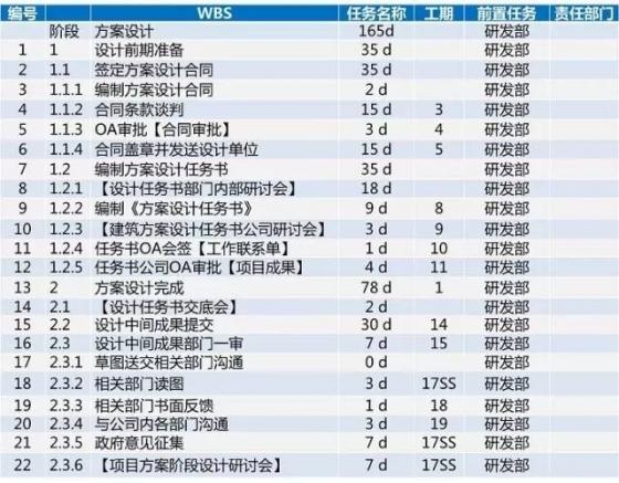 龙湖项目开发标准工序及工期,30张图看完_12