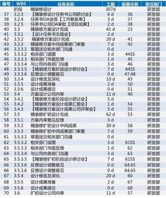 龙湖项目开发标准工序及工期,30张图看完_25