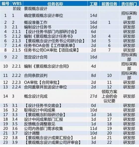 龙湖项目开发标准工序及工期,30张图看完_31