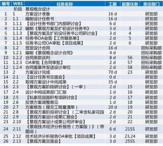 龙湖项目开发标准工序及工期,30张图看完_32