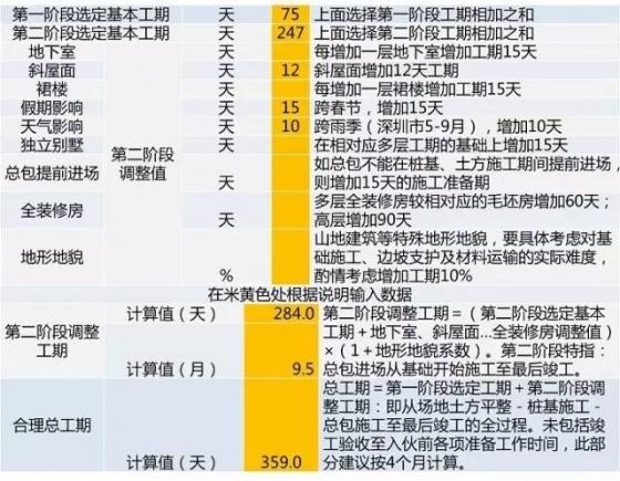 龙湖项目开发标准工序及工期,30张图看完_42