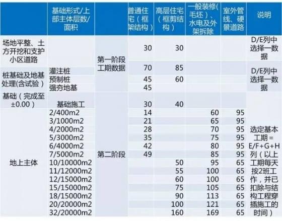 龙湖项目开发标准工序及工期,30张图看完_41