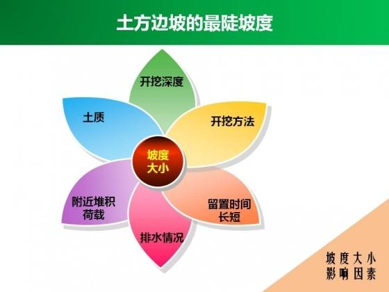 土石方工程安全技术2