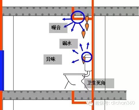 中国卫生间里的烦恼,你知道万科是怎样克服的?