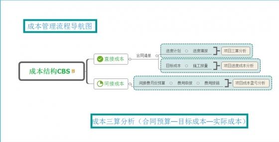 软件技术在项目管理中的应用-成本管理流程导航图