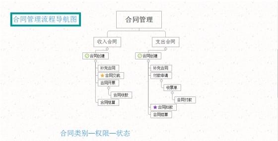 软件技术在项目管理中的应用-合同管理流程导航图