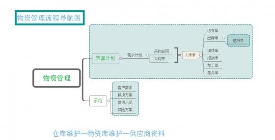 软件技术在项目管理中的应用-物资管理流程导航图