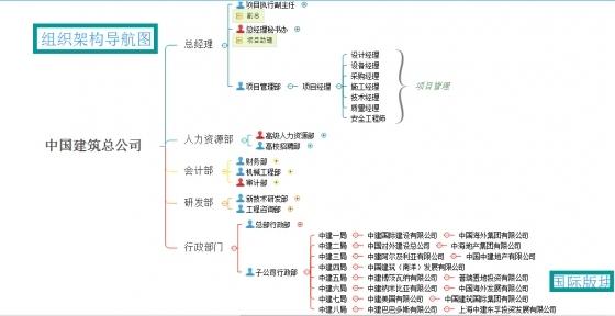 软件技术在项目管理中的应用-组织架构