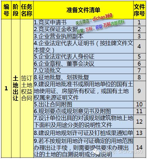 房地产项目开发过程及需要报送的307项文件清单
