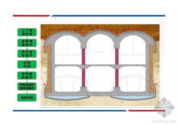 地铁暗挖车站是怎样一步步建设成型的!超全图文!