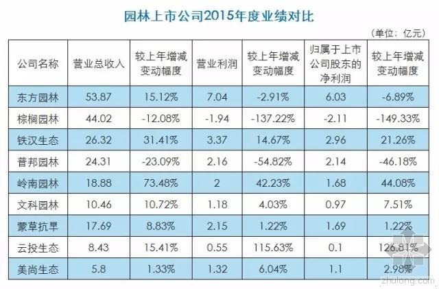 园林九大上市公司2015年业绩对比!
